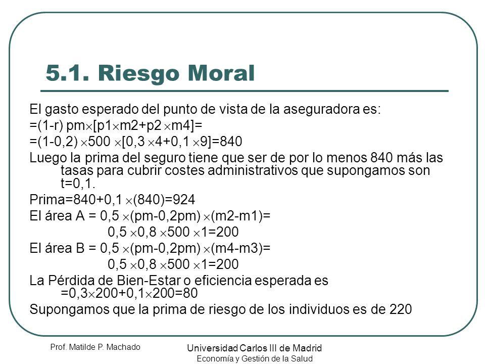 5.1. Riesgo Moral El gasto esperado del punto de vista de la aseguradora es: =(1-r) pm[p1m2+p2 m4]=